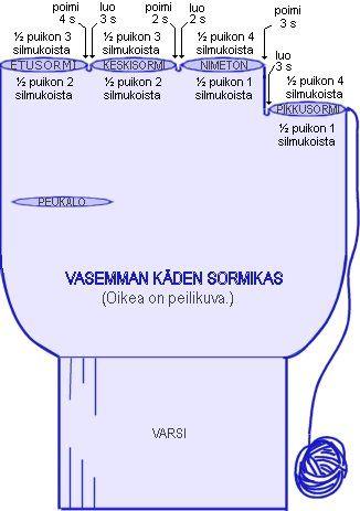 Käspaikka - Neulonta - SORMIKKAAT