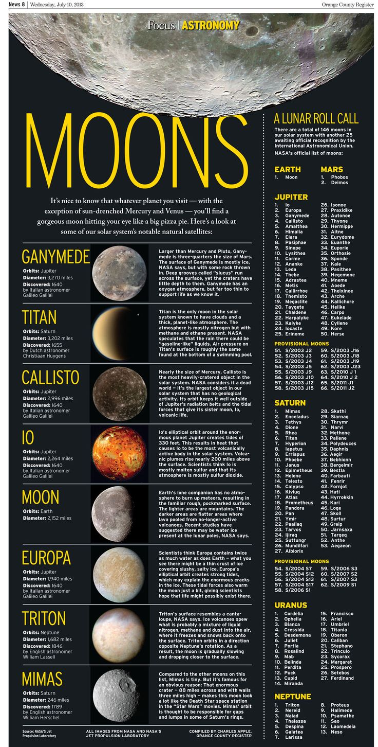 MOONS- Earth's moon is absolutely beautiful and pictures of others are amazing I hope that one day we will Be able to view the rest of the Universe.