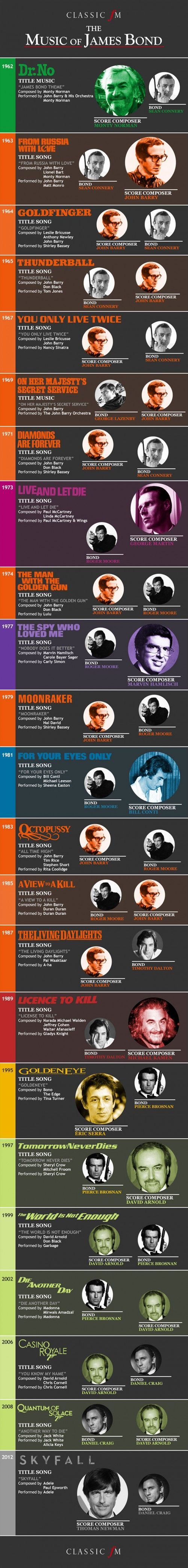 The theme music to a James Bond film is an integral part of the experience and the title song is an iconic aspect of most of the films. With Adele's 'Skyfall' being the latest offering, this infographic takes a look at the theme music and the composers of the score over all of the bond films. The Shirley Bassey title songs are the stand out ones for me. From Classic FM.
