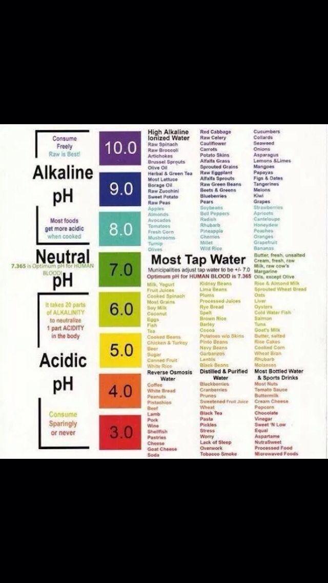 Alkaline vs. Acidic food chart | Ph food chart. Alkalize your body. Alkaline diet