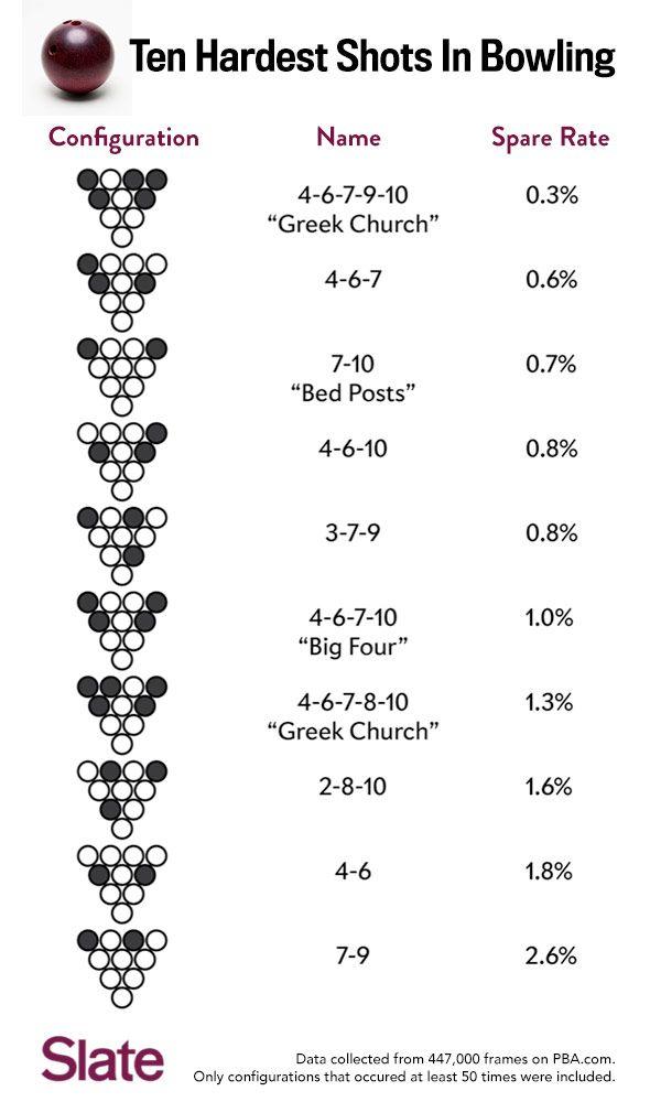 150118_SNUT_Bowling-chart1