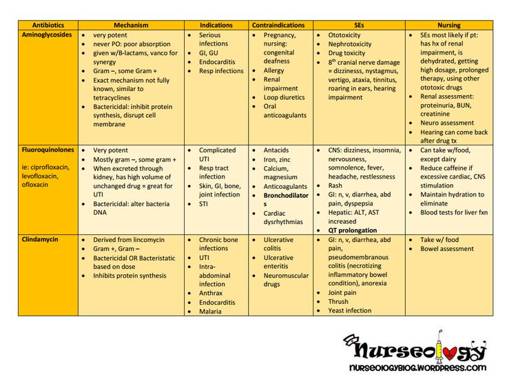 Printable Drug Cards Antibiotics Drug cards, Pharmacology and - drug classification chart