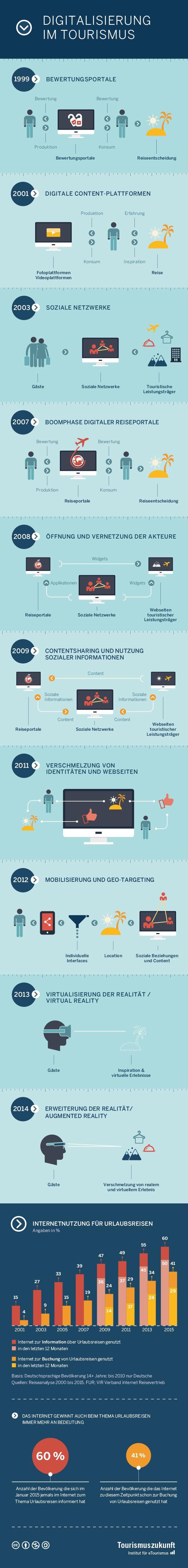 Digitalisierung im Tourismus – eine Infografik » Tourismuszukunft: Institut für eTourismus
