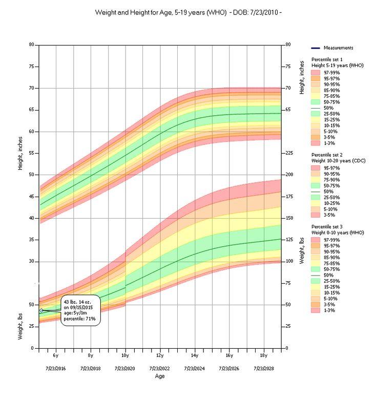 Pediatric Growth Charts   Medda (With images)   Pediatric ...