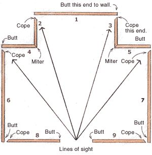 Trimming a room with baseboard and a minimum of perfect cuts. By following the numerical sequence, only pieces 2 and 3 require perfect cuts on both ends. The chance of error is reduced by first coping them and then holding them in place to mark their lengths. The copes are planned so that any cracks will be less obvious to people entering the room.