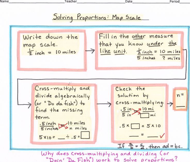 top 25 best thinking maps math ideas on pinterest addition of