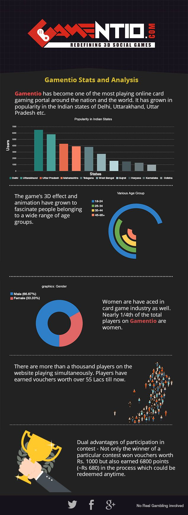 Gamentio Stats and Analysis - Blog | Rummy, Teen patti, Poker, Blackjack - gamentio