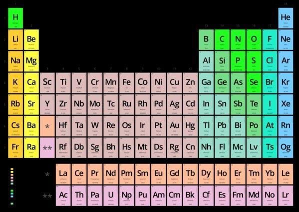 periodic_tablegif (1087×736) skole Pinterest - new tabla periodica actualizada 2017 con nombres