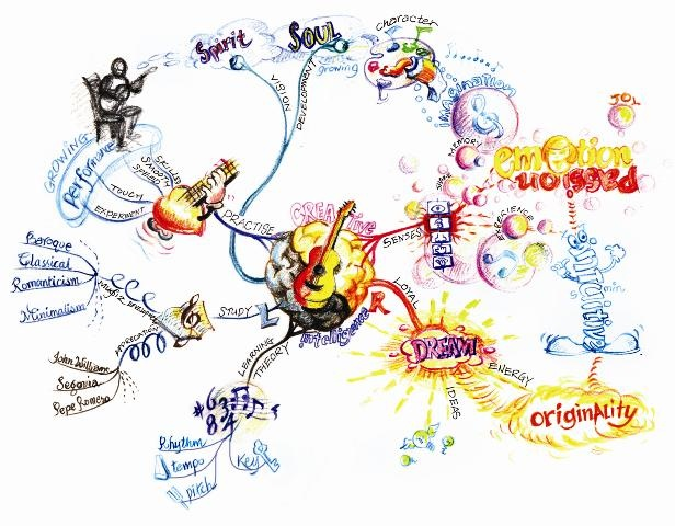 how to build a mind map