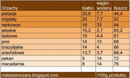 Niebieskoszara- fit blog młodej mamy: 400. Źródła białka zwierzęcego i roślinnego - tabela