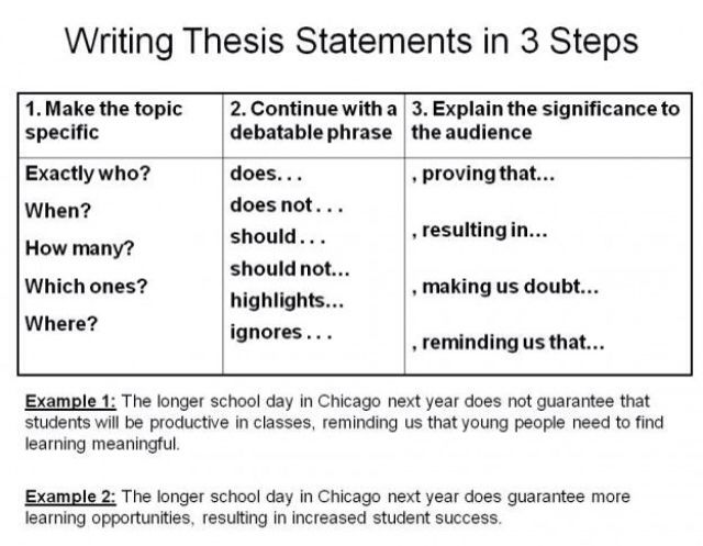 English Essay Book Explain How To Begin Writing A Thesis Statement To The Class In Three  Steps Brilliant Alternative To The Clunky Unhelpful Essay Thesis Statement Persuasive Essay also Comparative Essay Thesis Statement  Best Thesis Statements Images On Pinterest  Essay Writing  Essay On Business Management