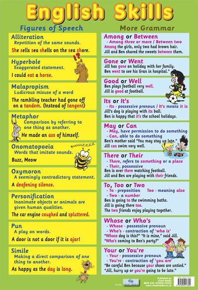 English Skills Teaching Classroom Display Poster