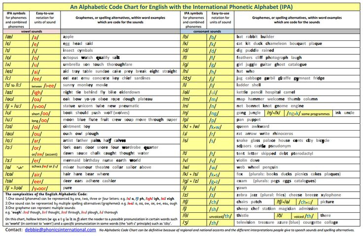 An ideal one-side teacher-training chart to show the IPA symbols alongside easy-to-use notation for the sounds, or phonemes. This chart includes a comprehensive range of graphemes (spelling alternatives) and lists the complexities of the English alphabetic code. The chart is particularly useful for international students and teachers, and teachers of English as a second language (ESOL) who may be trained in phonetics but not necessarily systematic synthetic phonics.