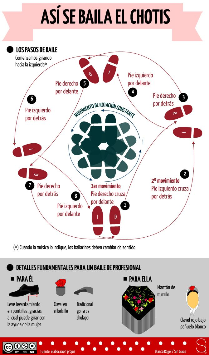 Cómo bailar el chotis #infografia