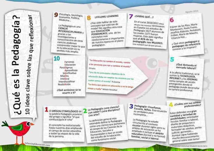 En este pin se muestran una serie de propuestas o apuntes destacables acerca del concepto de Pedagogía