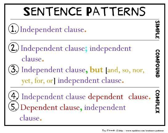 Liked: This helped my fifth-grade students in our complex/compound/simple sentence lessons. /// Learned: Must...fake...enthusiasm for...grammar...if...want...students...to...care.