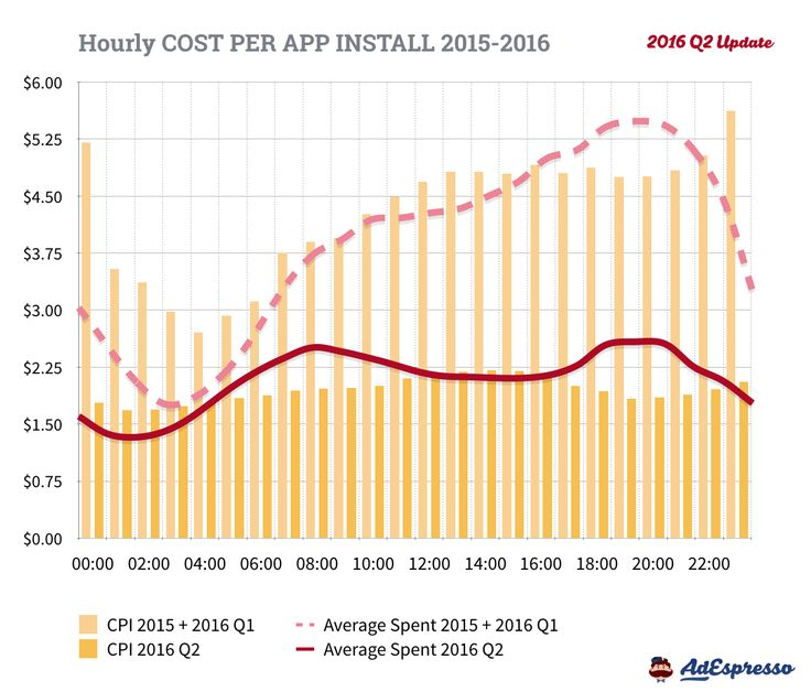 Facebook Advertising - Cost Per App Install by Time of Day - 2016 Q2 Data