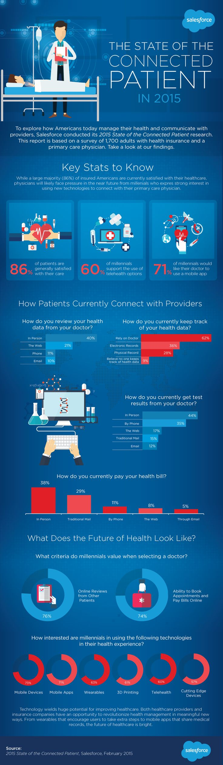 The State of the Connected Patient in 2015 - Infographic - Salesforce - february 2015