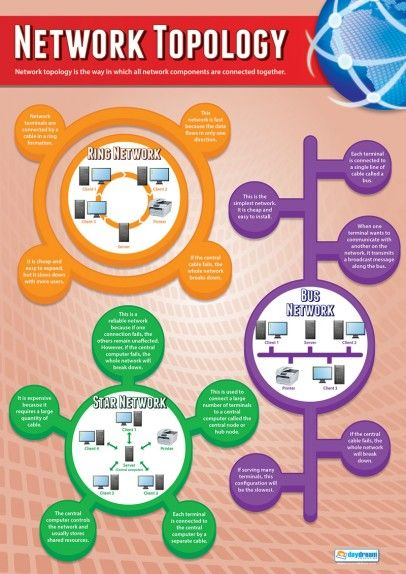 Network Topology Poster                                                                                                                                                      More