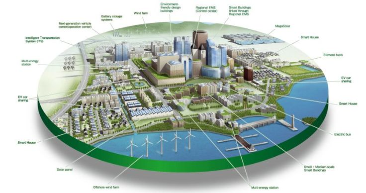 Here's a Look at the Smart Cities of the Future