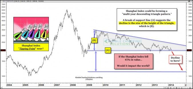 China: Shanghai Composite Index Reaches Tipping Point?