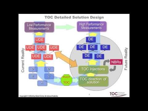 Managing Systems   Part 2  Managing processes though a combination of ti...