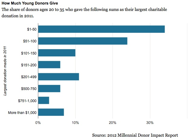 How much young donors give:  Internet Site,  Website, Web Site