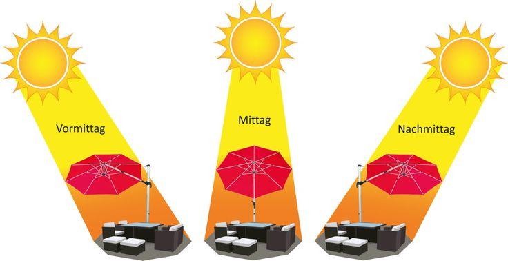 Sonnenschirm SCHNEIDER Barbados Ø350cm Ampelschirm 3 Verstellmöglichkeiten Perfekter Sonnenschutz von früh bis spät.