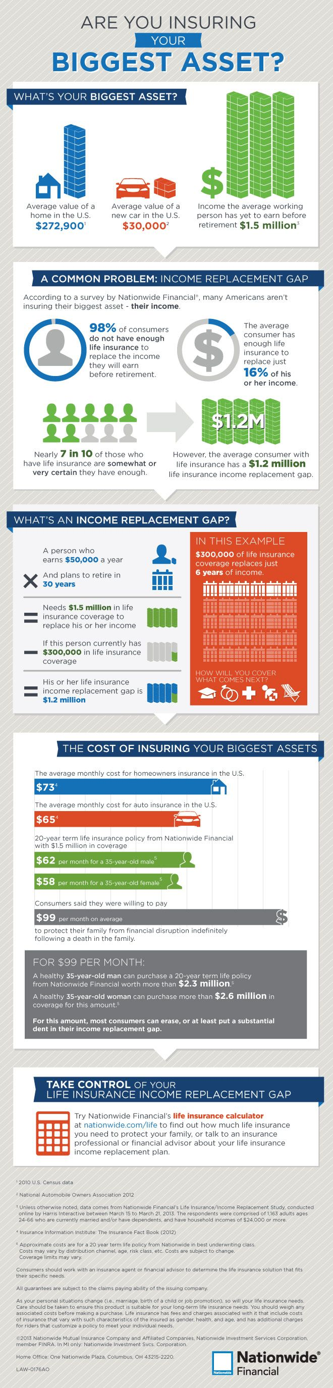 During Life Insurance Awareness Month, our goals are to grow your knowledge on the importance of life insurance and to make you feel comfortable discussing it. Allow us to break it down for you: http://blog.nationwide.com/life-insurance-income-replacement-infographic/