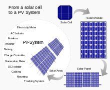 Solar panel - Wikipedia