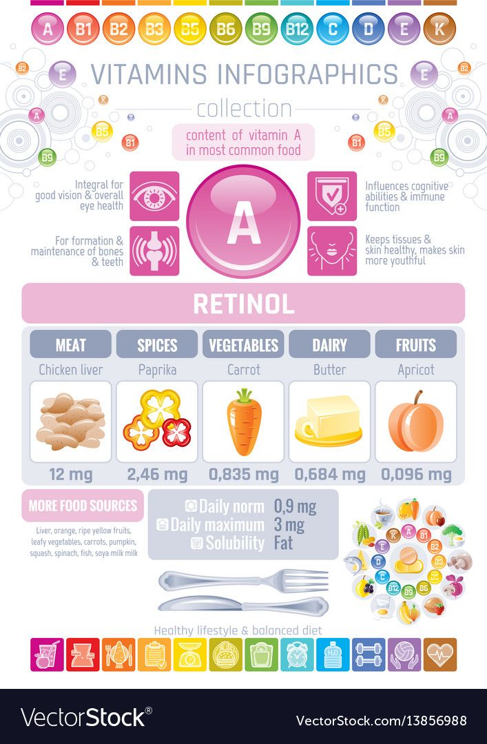 Retinol Vitamin A Food Icons Healthy Eating Flat Icon Set Text Logo Isolated Background Diet Infographic Diagram In 2020 Vitamin A Foods Vitamins Healthy Nutrition