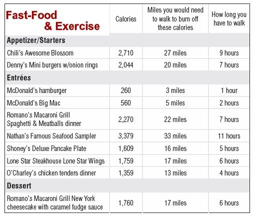 Fast Food Nutrition Meal Calculator
