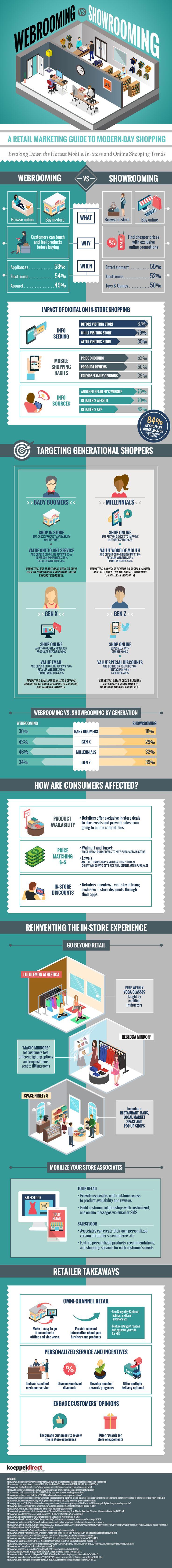 Webrooming vs. Showrooming