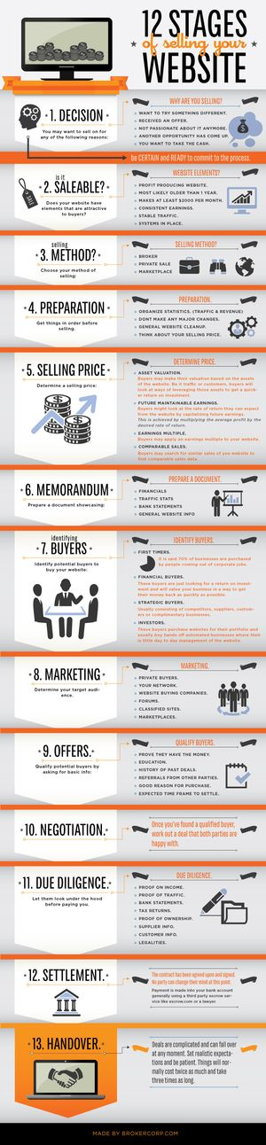 Infographic Design - 12 Stages of Selling Your Website. List infographic design.