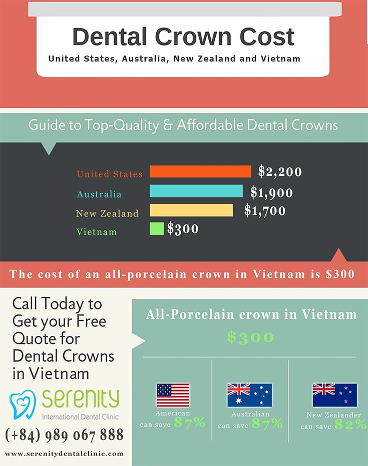 If you have been put-off from having dental crown done at home because the prices are just too high, then we can help you to have the same quality of work at up to 87% cheaper than in United States, Australia and New Zealand.  We have dentists located in one of the most peaceful cities in the world, and with price is so low that you will be surprised just how affordable your dental treatment really is.