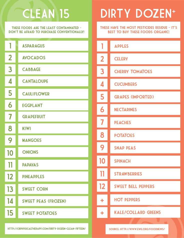 Handy, printable guide for foods to buy organic & non-organic (Dirty Dozen & Clean 15)