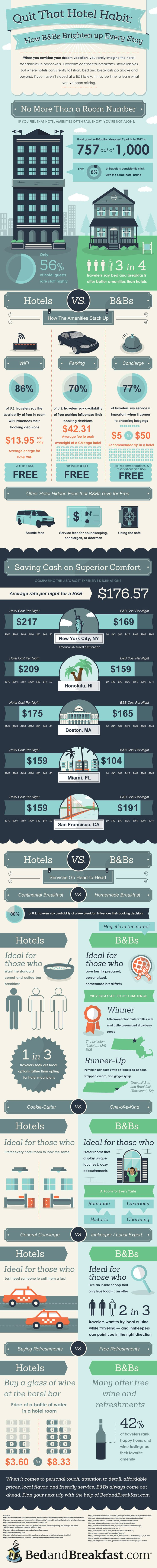 Check out the Hotels vs B infographic for more cost comparisons, including an average nights stay at hotels vs. B in New York City, Miami and other popular U.S. destinations. You just may find its time to kick the hotel habit.