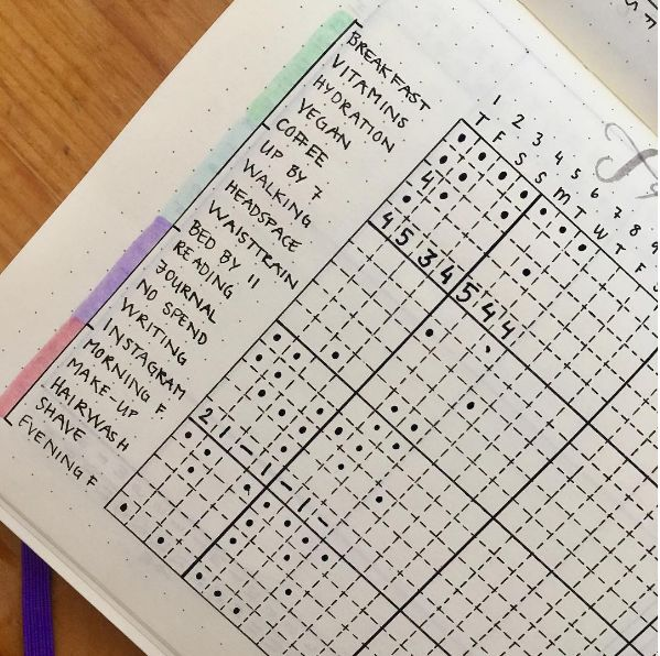 This habit tracker that lets you keep it all in one place:   29 Bullet Journal Layouts For Anyone Trying To Be Healthy
