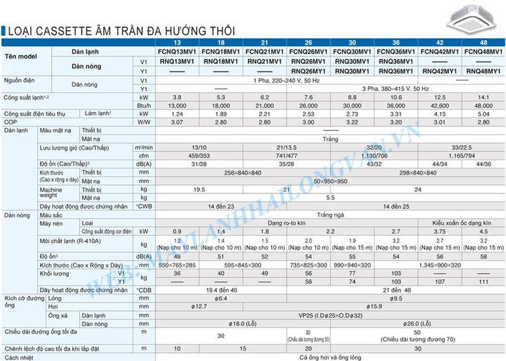 Máy lạnh âm trần Daikin FCNQ21MV1/RNQ21MV1  R410A - 2.5HP - 2.5 Ngựa GIÁ CẠNH TRANH - LH 0909 787 022