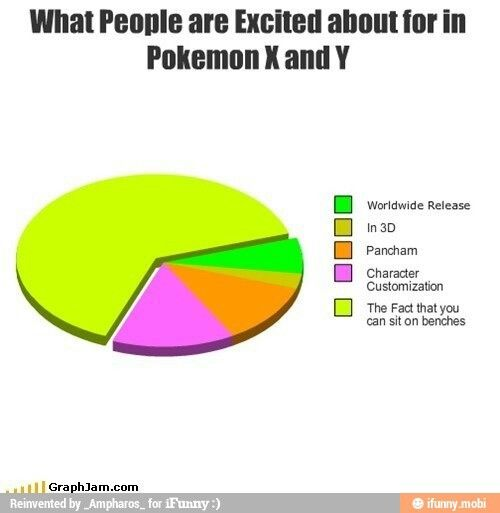 What people are excited about in Pokemon X and Pokemon Y.