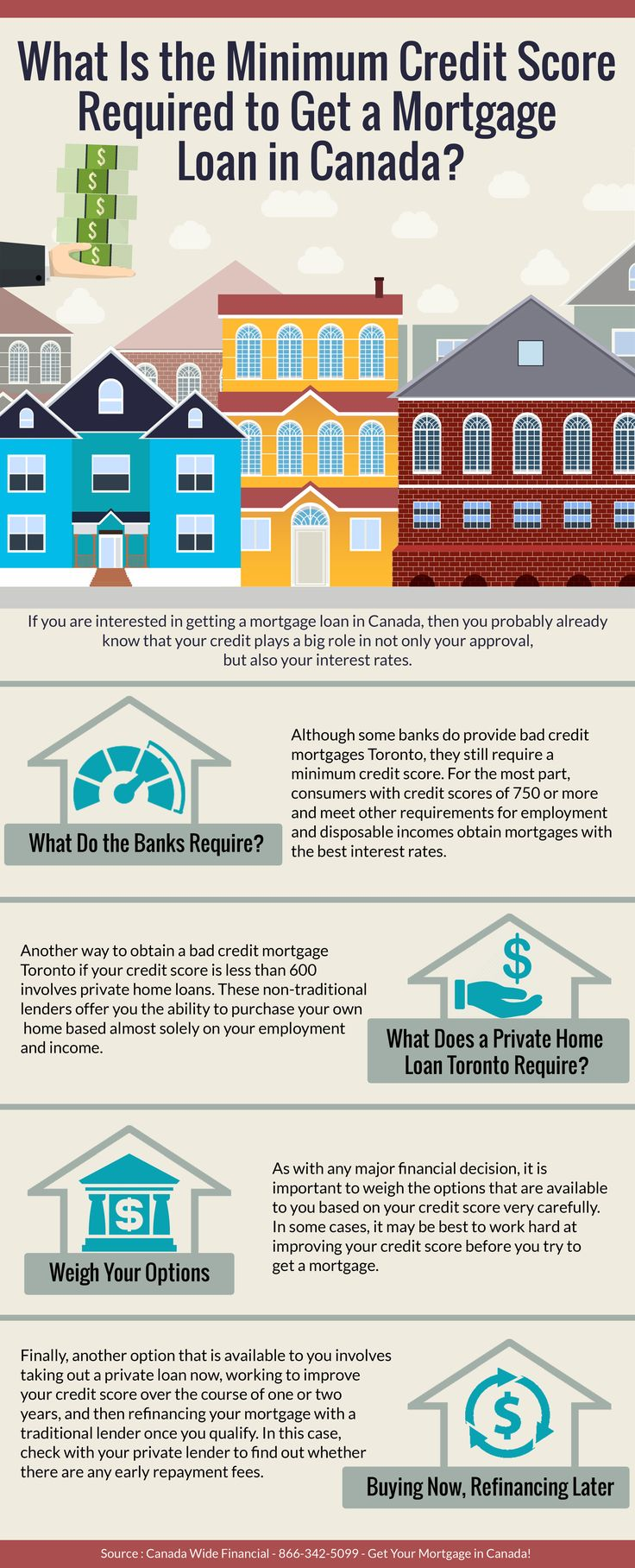 What Is the Minimum Credit Score Required to Get a Mortgage Loan in Canada?