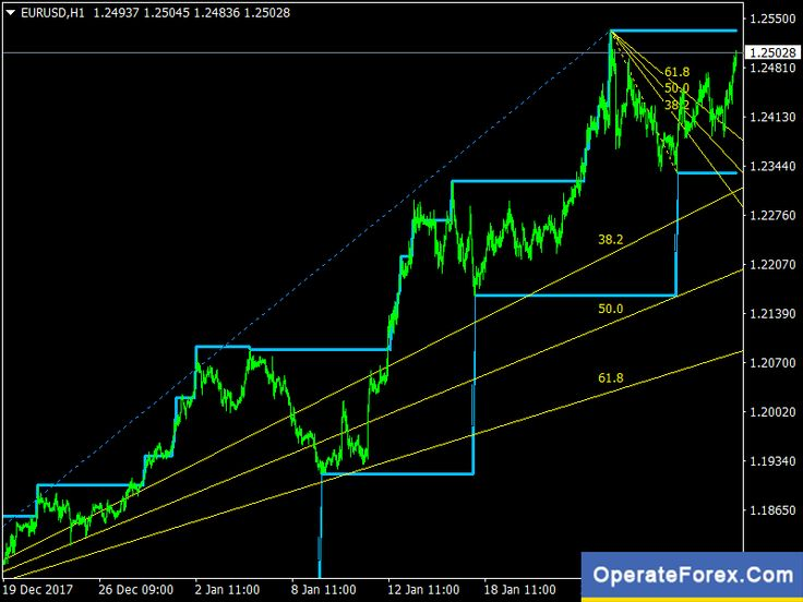 Download Rvm Fractals Level Forex Indicator Mt4 Forex Trading