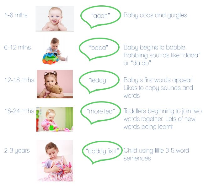 11 best images about speech and language milestones on Pinterest