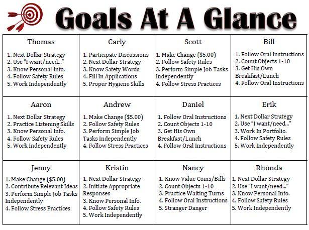 IEP Goals at a Glance