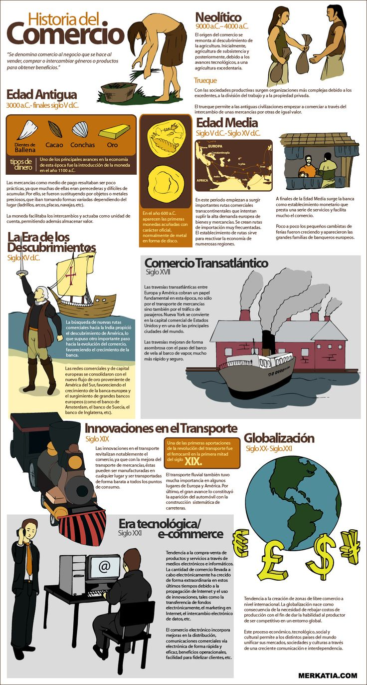 Historia del comercio #infografia #infographic #ecommerce