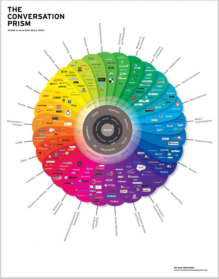 The Conversation Prism. Full circle.