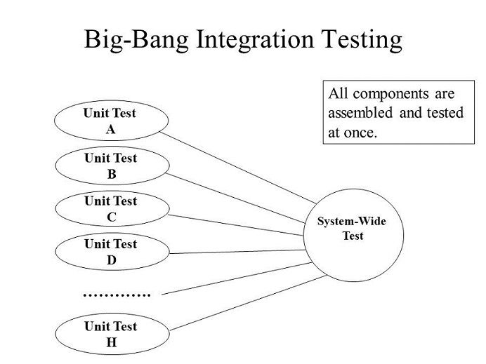 Pin On Software Testing Tutorials