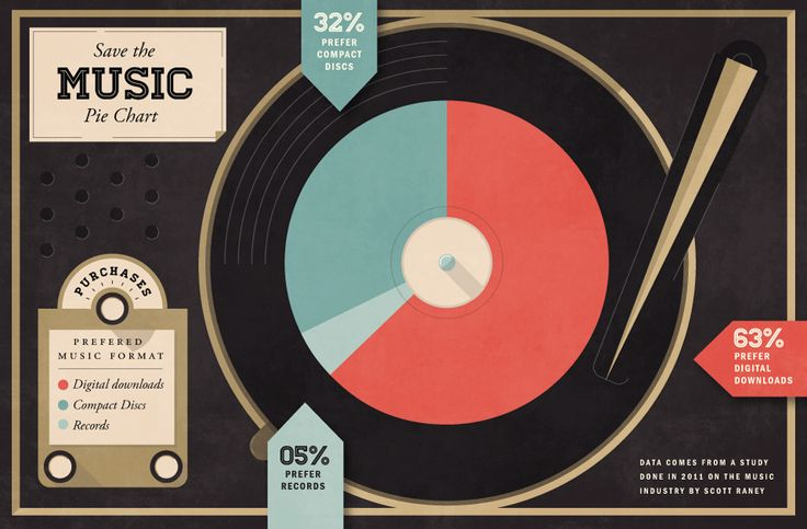 save the music by scott raney