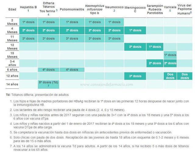 Nuevo Calendario de Vacunación Infantil 2017 para la #ComunidadValenciana. #consejosdefarmacia #vacunacion #farmacia