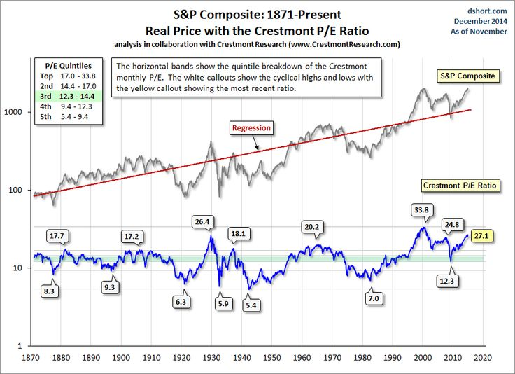 The Crestmont P/E of 27.1.8 is 95% above its average (arithmetic mean) of 13.9 #PERatios #CAPE